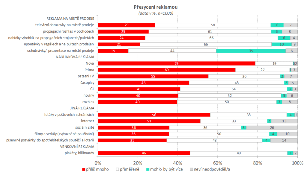 PŘESYCENÍ REKLAMOU (%) - STORE MEDIA